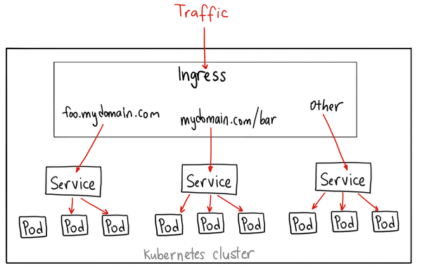 Ingress is a suitable method to expose multiple services with a single load balancer.
