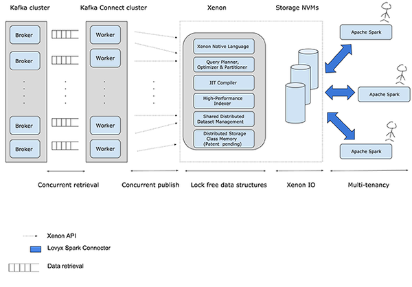 Data flow and Xenon Architecture.