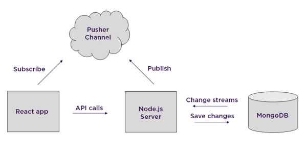 A diagram showing how change streams pushed by MongoDB are handled.
