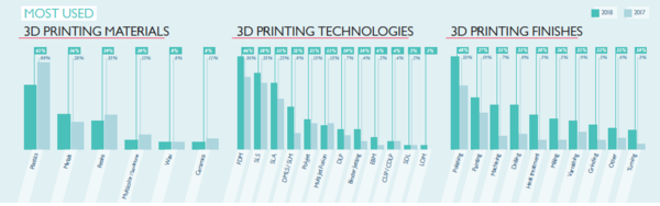 State of 3D Printing 2018 - Sculpteo