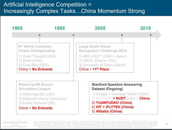 Key Takeaways on Artificial Intelligence in Mary Meeker's Internet