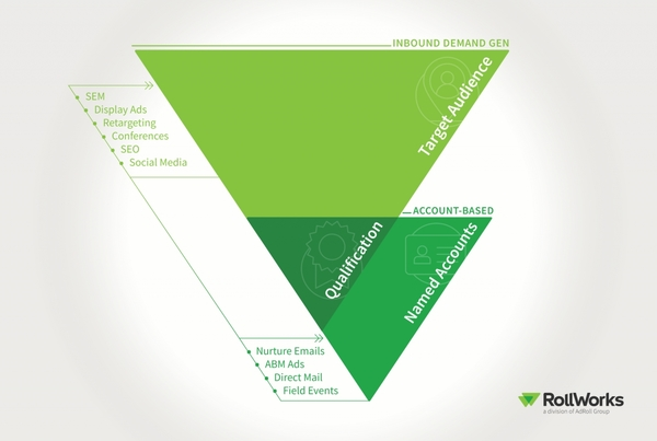 Why A Double Funnel Strategy Is A Game-Changer For B2B Marketers