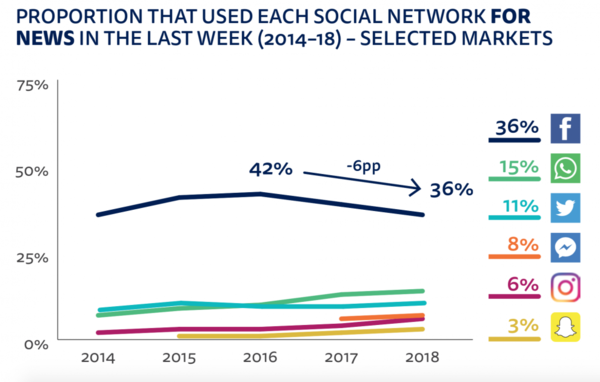 The use of social media for news is falling, across the world (Nieman Lab)