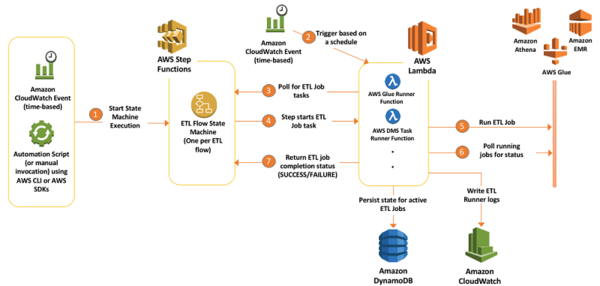 ETL orchestration architecture and the main flow of events.