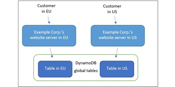 A diagram for possible use of DynamoDB global tables.