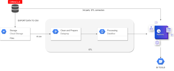 The data pipeline used to load and process data from Oracle to BigQuery.