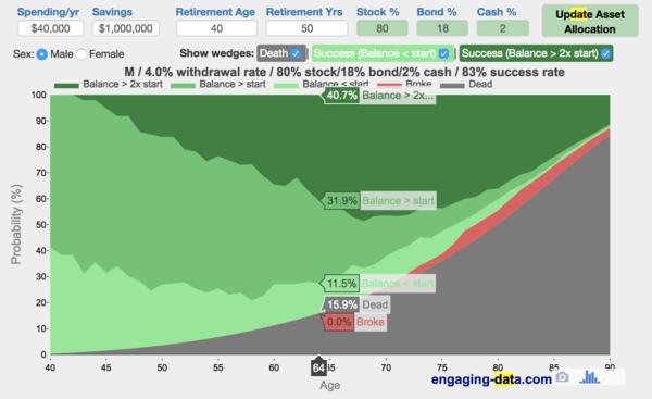 Longevity Risk through an interactive chart.