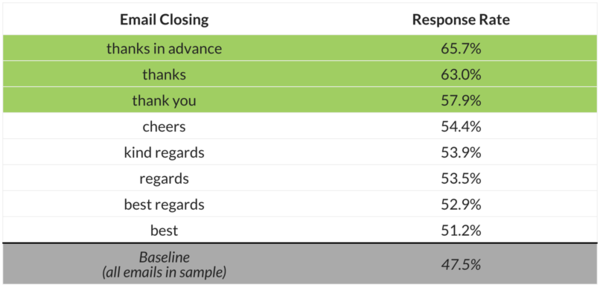 Results of Boomerang's study of email closings and response rates