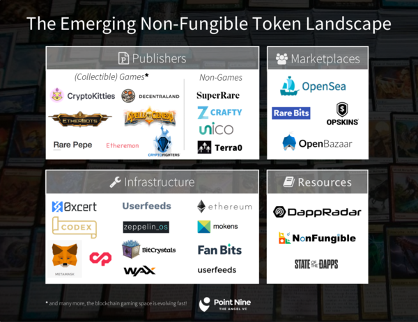Mapping the Emerging Non-Fungible Token Landscape