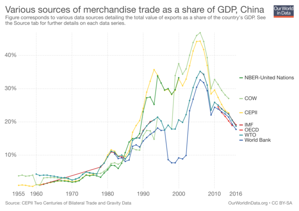International trade data: why doesn't it add up?
