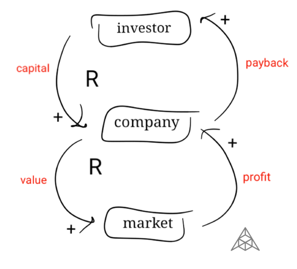 Basic startup investment (VC) system model. The Aleph Report (thealeph.com)