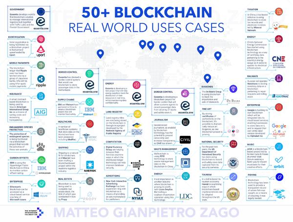 50+ real-world voorbeelden van het gebruik van Blockchain