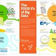 Infographic: The Four V's of Big Data