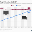 Chart: Is TV's Reign Nearing Its End?