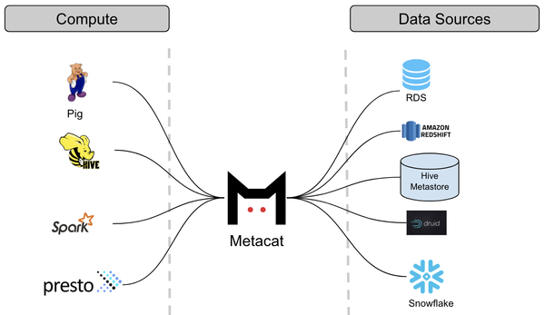 Metacat: connecting data sources and computation systems.