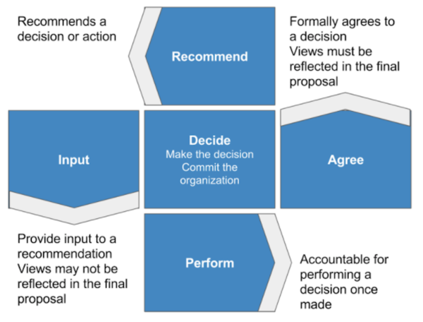 A RAPID framework chart for decision making used by LinkedIn.