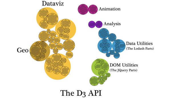 A hierarchical diagram of the D3 API functions grouped into their category.