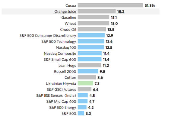 Cocoa, OJ and Gasoline leads highest returns in 2018
