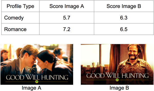 Example of contextual image selection based on the type of profile. The contextual bandit selects the image of Robin Williams, a famous comedian, for comedy-inclined profiles while selecting an image of a kissing couple for profiles more inclined towards romance