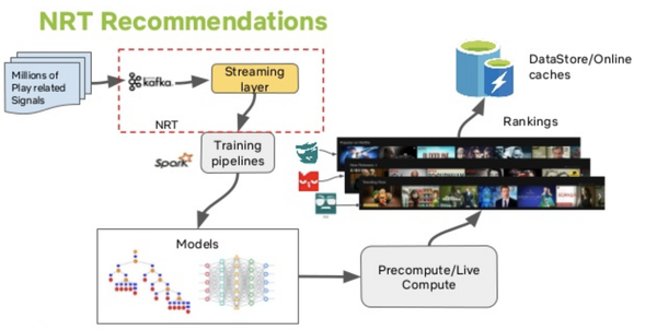 Machine Learning Infrastructure for near real time recommendations