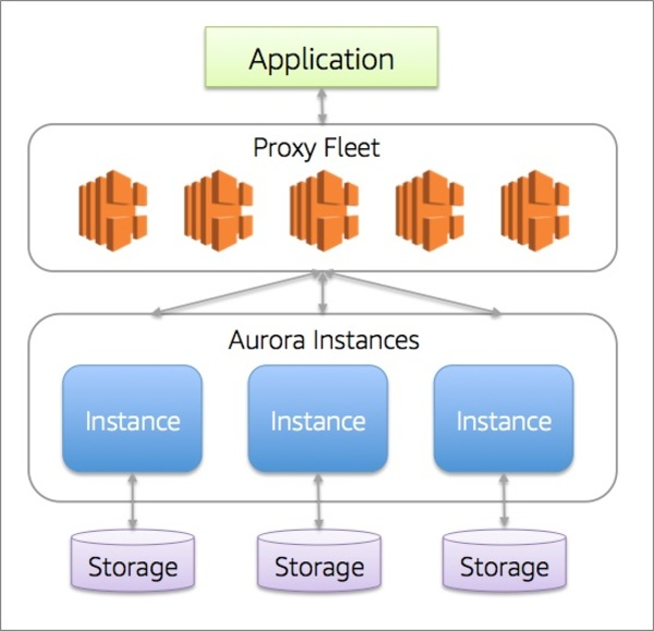 Aurora Serverless model - database connections managed by a proxy layer.