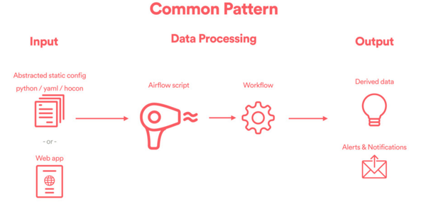 The three layers of a well-designed data engineering framework.