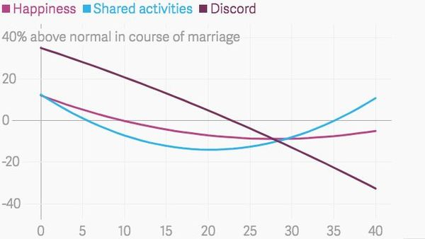 How happiness in marriage changes over time