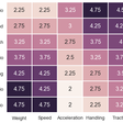 The best Mario Kart character according to data science