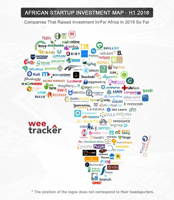 Why The Future of African Startup Ecosystem Brightens after Successful Funding - Tech In Africa