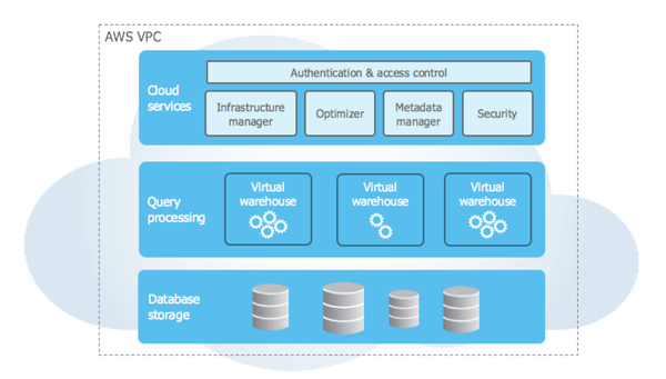 Snowflake's three main components: services, processing and storage.