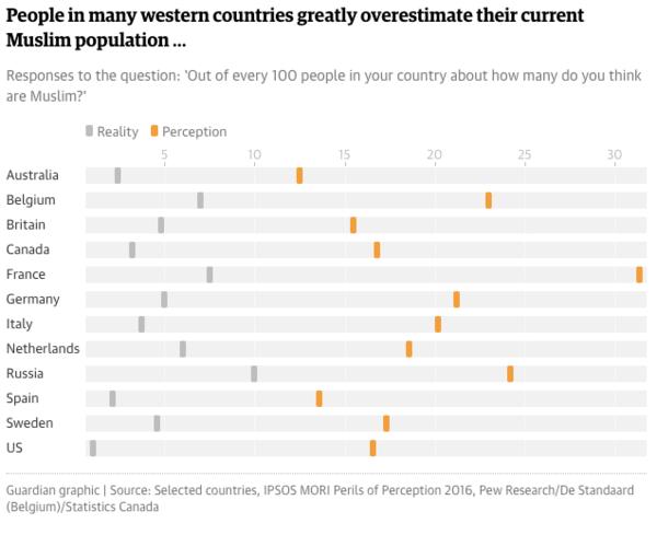 Total überschätzt: der Anteil der Muslime an der Bevölkerung