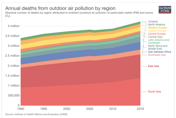 Source: Air World In Data: Air Pollution