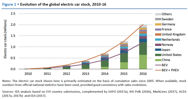 Source: IEA Global EV Outlook Report 2017