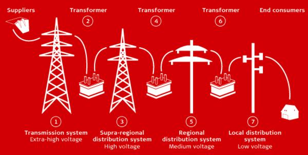 Overview of Swiss transmission & distribution grid