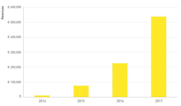 Fastned Revenues - Annual Report 2017