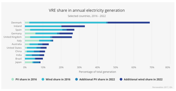 Source: IEA Renewables Report 2017