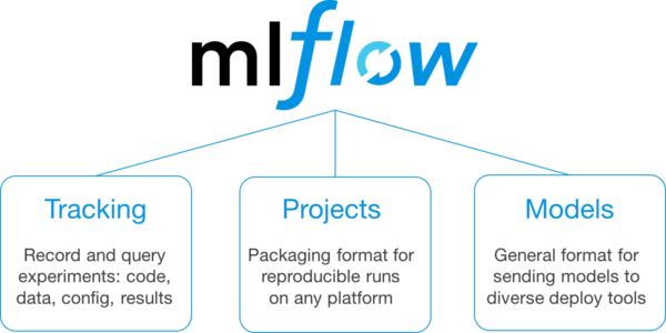 The three components of the alpha version of MLflow.