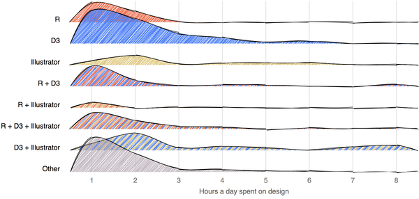 A survey on hours spent on design using various combinations of tools.