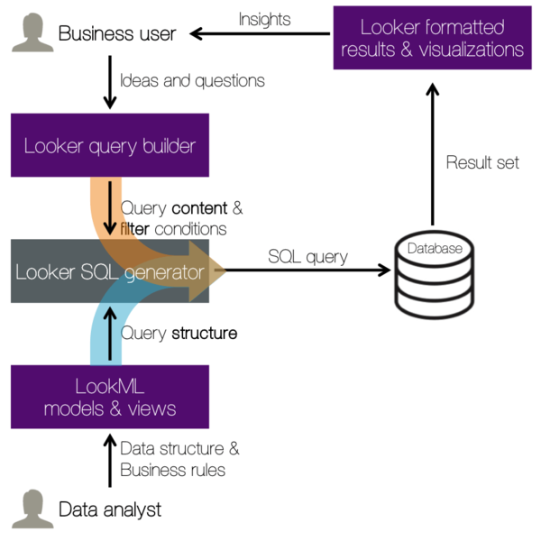 LookML separates content of queries from structure of queries.