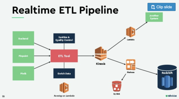 Blinkist Realtime ETL Pipeline