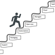 #3: OSS Business Model Progressions – Open Consensus – Medium