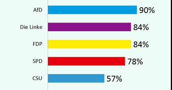 HAMBURGER WAHLBEOBACHTER: Twitter-Analyse: Wie informieren sich Bundestagsabgeordneten bei Twitter?