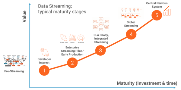 Streaming maturity model used to identify the current situation in large enterprises.
