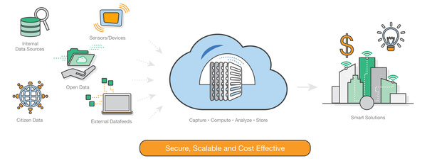 What makes a city smart? AWS connects the data sources to solutions.