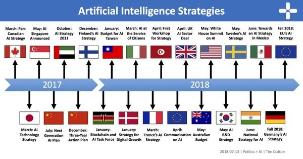 An Overview of National AI Strategies – Politics + AI – Medium