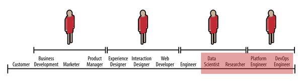 The comparative roles of data engineers and other data-related positions.