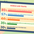 How Social Media and Mobile Technology Impact Travel