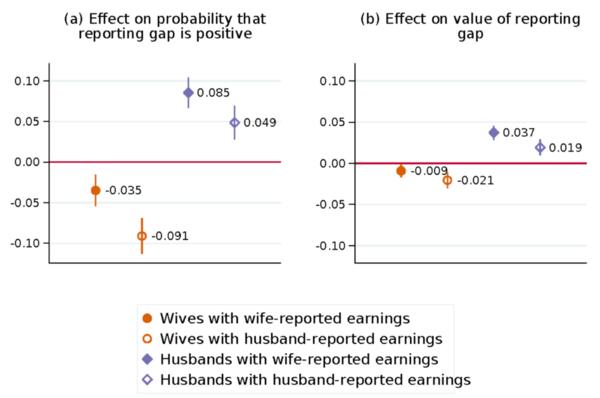 Wie sich die Gehaltsdifferenz in Umfragen verändert, wenn die Frau mehr verdient