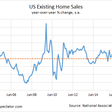 Is housing signaling trouble for U.S. economy?