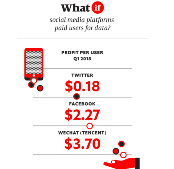 How much is your social media data worth? Source: The Economist.